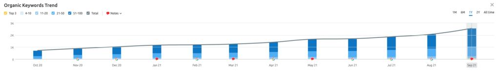 keyword growth